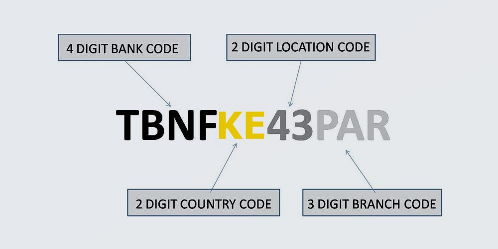 Swift codes for all banks in Kenya